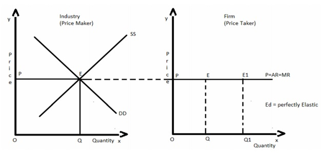 Important solved questions for Class 12 Economics Board Exam