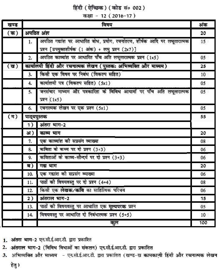 CBSE Class 12 Hindi Elective Syllabus 2016-2017