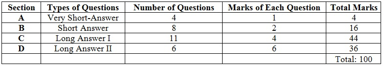 CBSE Class 12 Maths Board Exam 2017 Paper Analysis