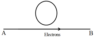 CBSE Class 12 Physics Board Exam Important MCQ Chapter 6 Electromagnetic Induction