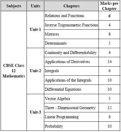 Cbse class 12th mathematics last minute tips strategy revise malvernweather Image collections