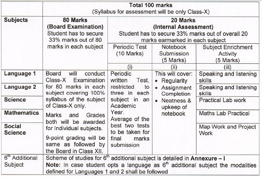 CBSE Exam Pattern For Class 1 to 5 for Academic Session ...