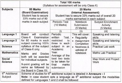 CBSE 10th Board Exam made compulsory, exam pattern revised