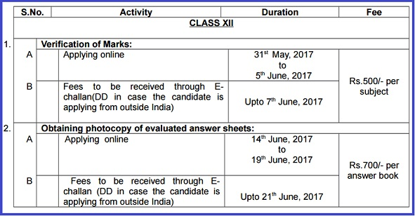 Important details for the process of verification of marks & obtaining photocopy of evaluated answer book(s)
