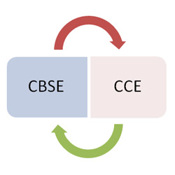 How the CCE pattern is?