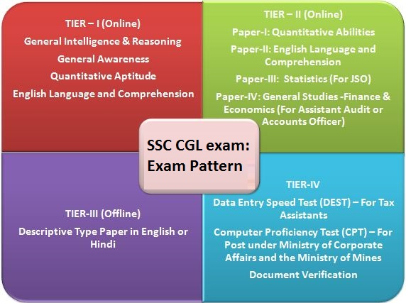 SSC CGL complete syllabus and exam pattern 2018-19: Tier I
