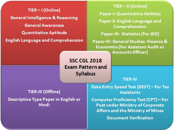 Complete SSC CGL Syllabus 2018-19: Tier I, II, III & IV with