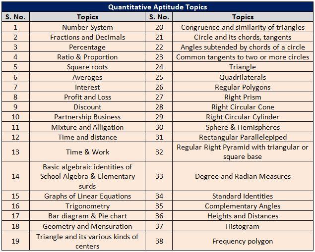 SSC CGL Tier 1 Quantitative Aptitude Syllabus