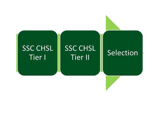 SSC CHSL Exam Step by Step Preparation Guide