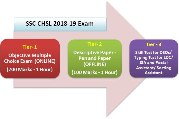 SSC CHSL 2019 Exam Pattern
