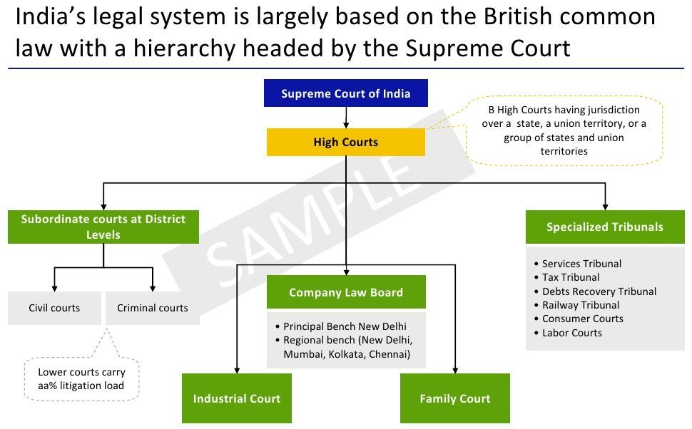 COURT-hierarchy-in-india