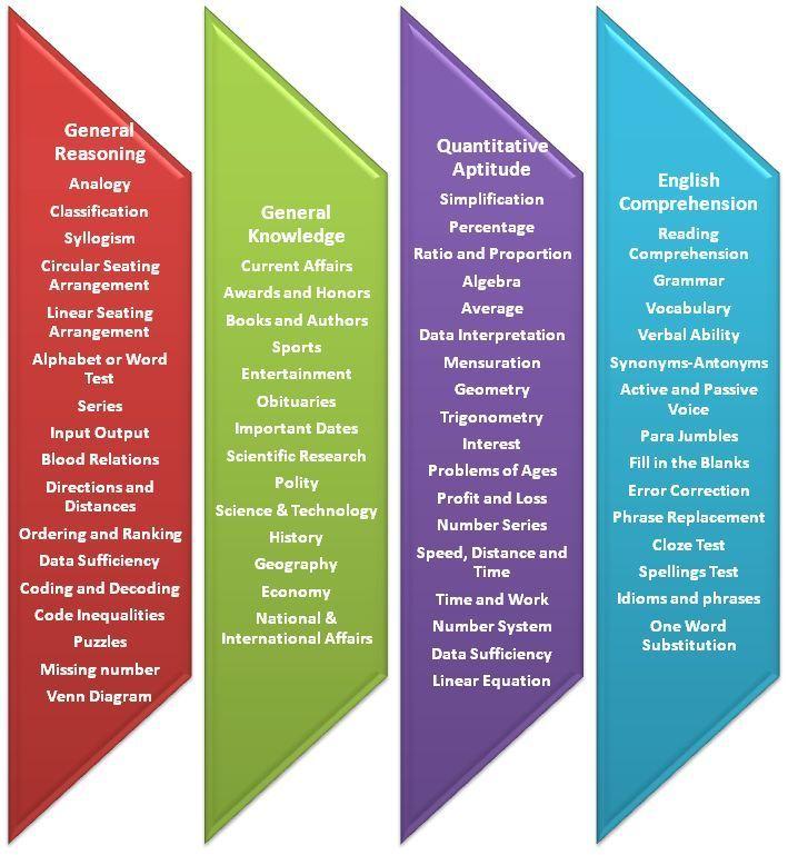 SSC CPO Paper-I Syllabus