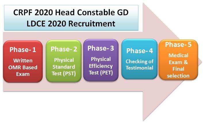 CRPF 2020 Exam Pattern