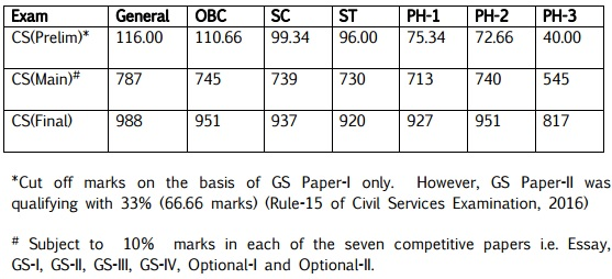 UPSC IAS 2016 Cut off marks