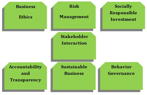 term paper on corporate social responsibility