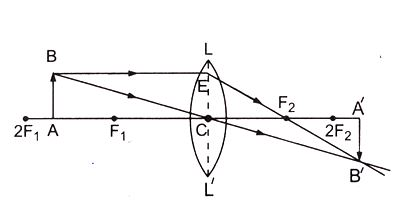 refraction of light on sphrical plane 3