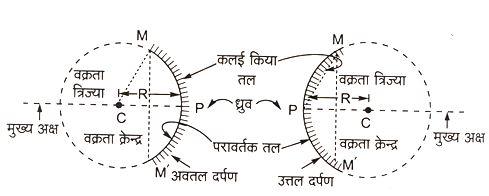 mirror diagram 2