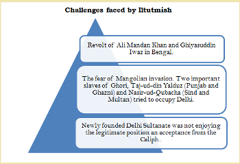 Challenges Faced by Iltutmish