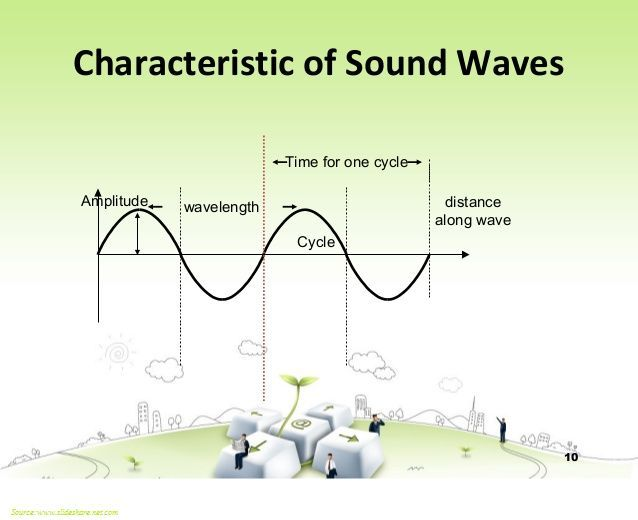 what are the characteristics of sound waves