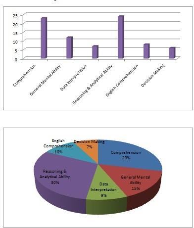 csat syllabus for upsc prelims pdf