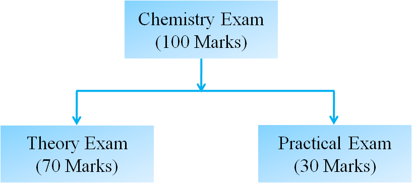 Cbse class 12 chemistry board examination pattern 2016 cbse class 12th chemistry theory paper is basically divided into three parts malvernweather Gallery