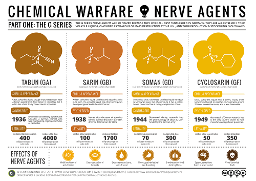 Chemical Warfare gas Properties