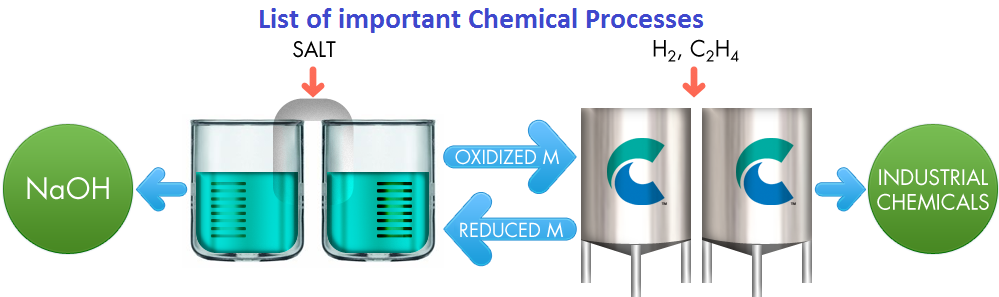 What is chemical process