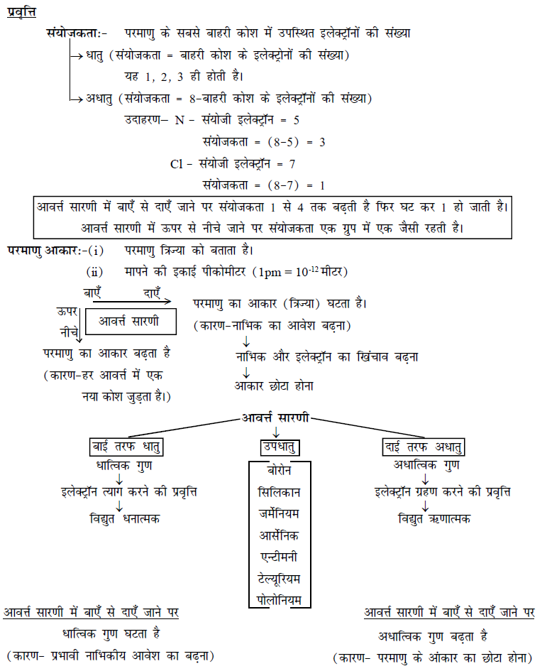 Bihar Board Class 10 revision notes