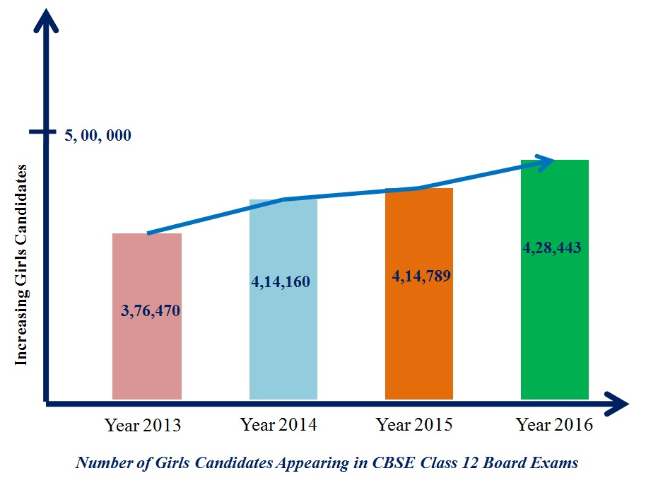 Number of girls appearing for CBSE board exams, statistics