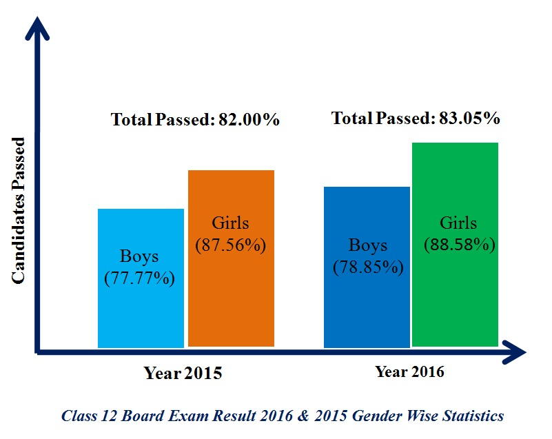 Pass percentage of girls in CBSE Exams
