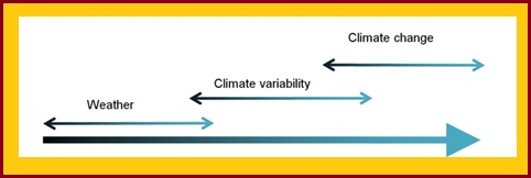 Climate Variabilty