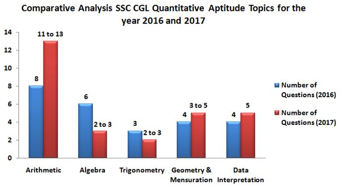 ComparativeAnalysisofQuantitativeAptitudeChapters