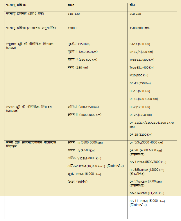 Comparison of India with China missile