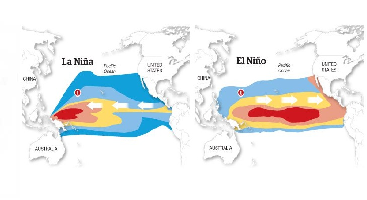 What are the differences between El Nino and La Nina?