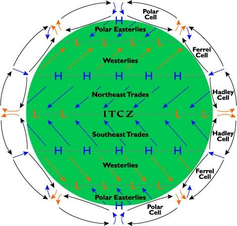 Concept of ITCZ
