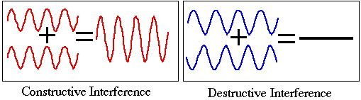 Types of Interference of light waves
