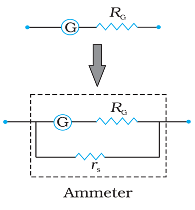 Conversion of a Galvanometer into Ammeter