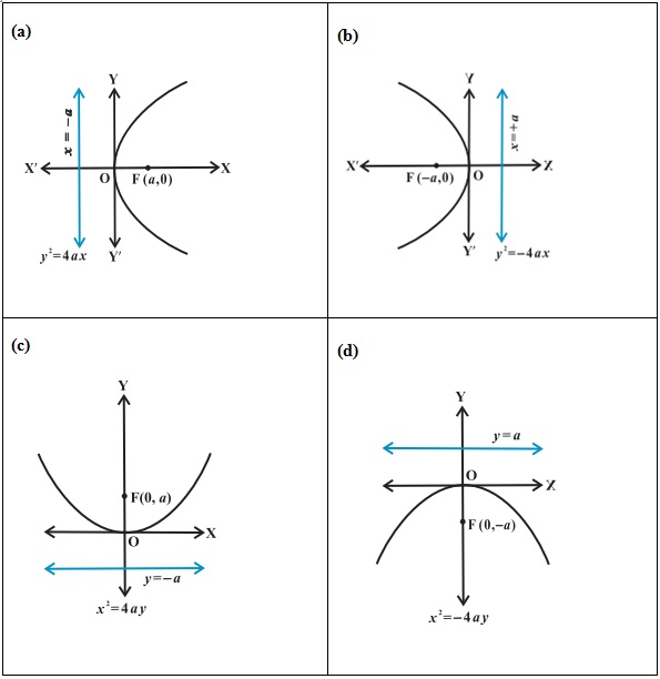 Coordinate geometry ii formulae for quick revision for engineering coordinate geometry ccuart Images