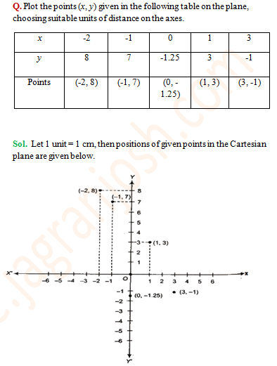 Important topics and questions for CBSE Class 9 Maths chapter 3