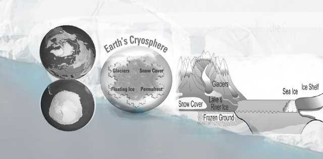 Cryosphere and its affect on global climate