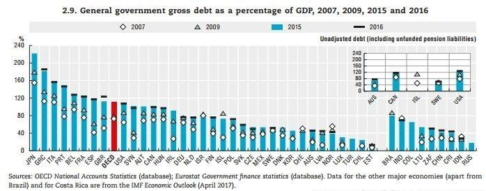 DEBT of the countries