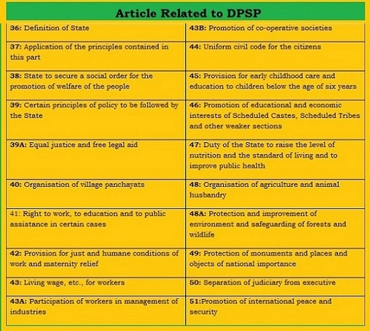 Articles related to DPSP