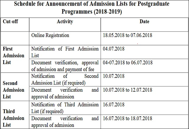 DU PG Admissions 2018 Cut off list