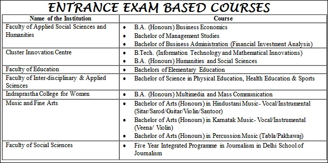 DU Entrance Exam based courses 2018