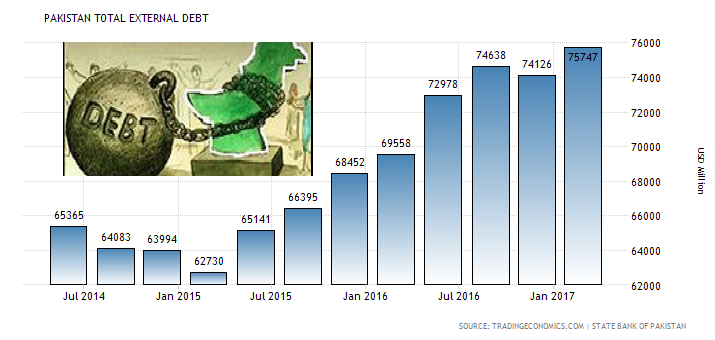 Debt-on-pakistan