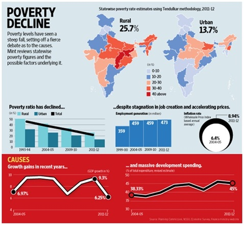 "the latest global numbers of the income poverty situation The borgen project tackles the latest global poverty figures  767 million people  are living below the international poverty line,  that is ""if the incomes of the  poorest 40 percent of people grow faster than average incomes."