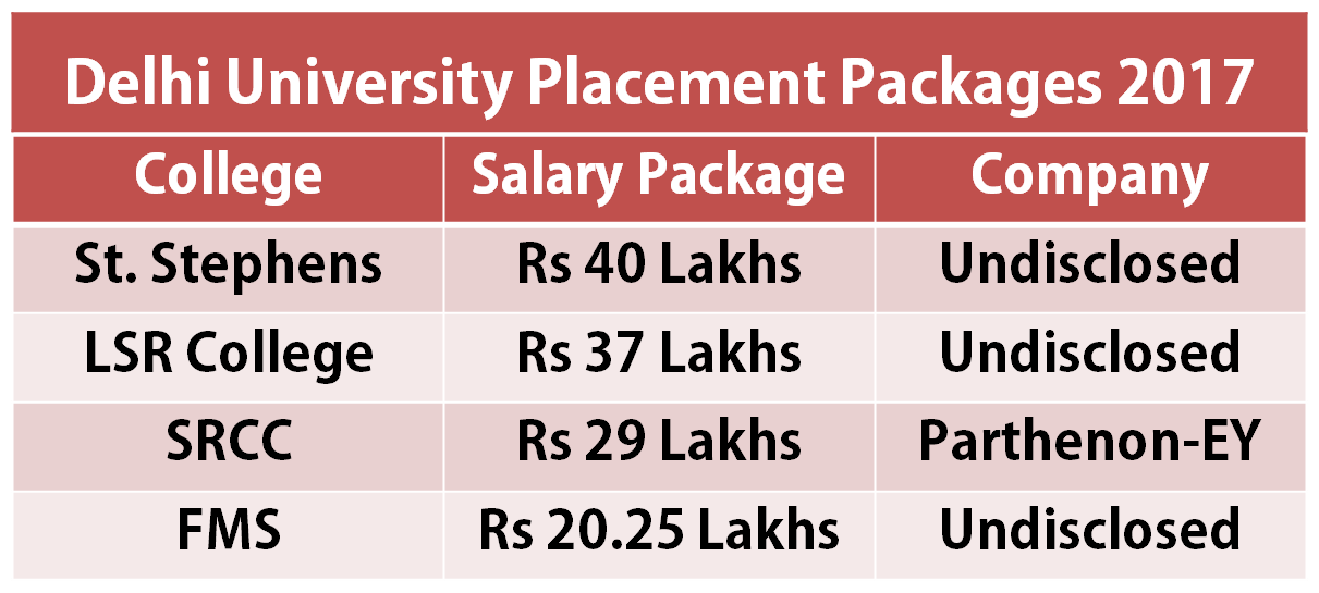 Delhi University Placement Drive Stephen students get Rs 40 Lakh package