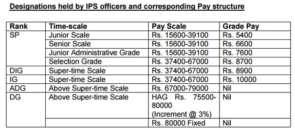Payscale and appraisal of IPS
