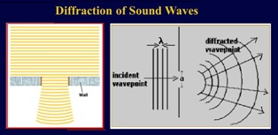 Diffraction of Sound Waves