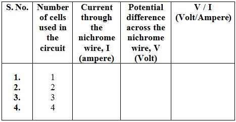 Ohm's law verification experiment
